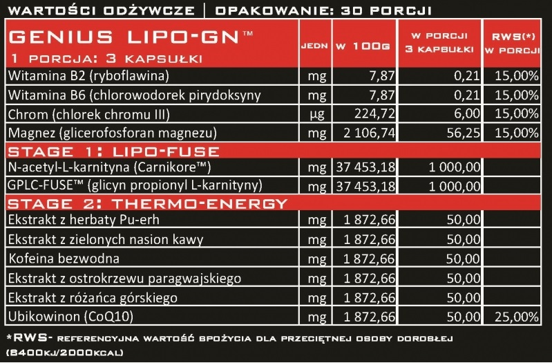 tabela składu